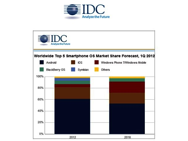 IDC - Android expected to peak in 2012 as mobile shipments slow