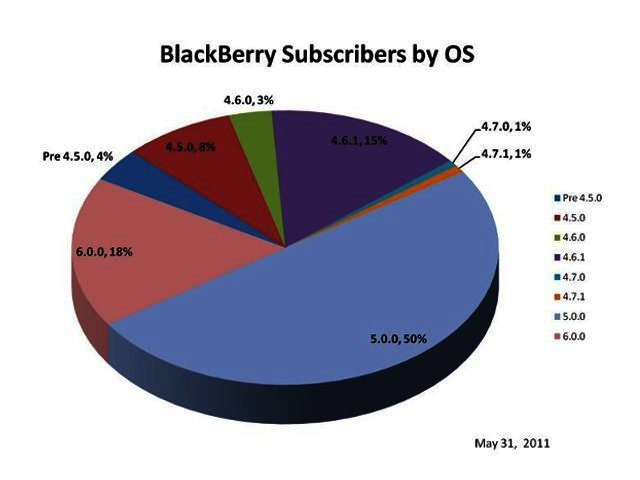 News: RIM releases latest BlackBerry OS usage figures