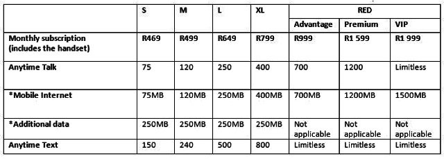 Local mobile operator vodacom has revealed its pricing for the galaxy