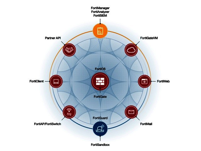 Fortinet delivers third generation of network security with the