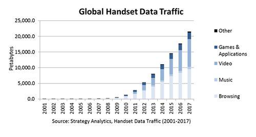 market research, data analytics, Strategy Analytics, mobile data, internet, web traffic, mobile phone, smartphone