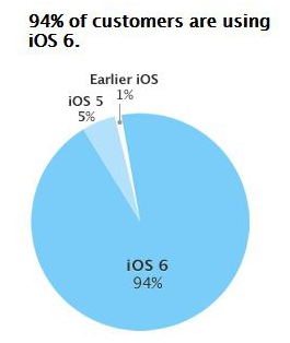 Google, mobile OS, mobile platform, Android, Android ICS, Android Jelly Bean, Android Gingerbread, iOS, Apple, iOS 6