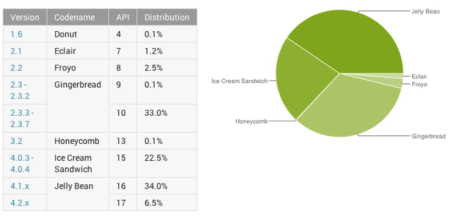 Google, mobile OS, Android, mobile platform, Android ICS, Android Jelly Bean, Android Gingerbread