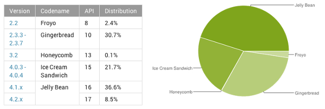 Google, mobile OS, Android, mobile platform, Android Jelly Bean, Android Gingerbread, Android Ice Cream Sandwich, tech stats, tech facts and figures