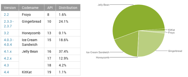 Google, mobile OS, Android, mobile platform, Android Ice Cream Sandwich, Android Jelly Bean, Android KitKat, Android Gingerbread, tech facts and figures, tech stats